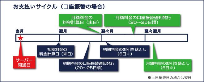 お支払いサイクル(口座振替の場合)