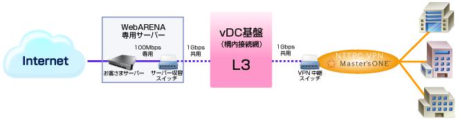 DC内接続サービス(VPNサービスとの接続)