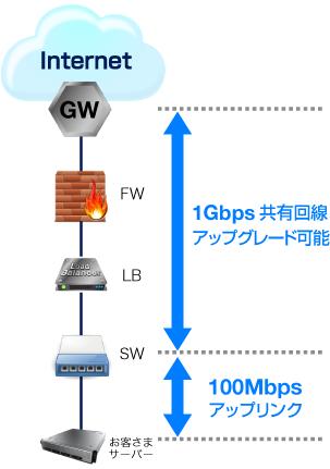 1Gbps共用回線
