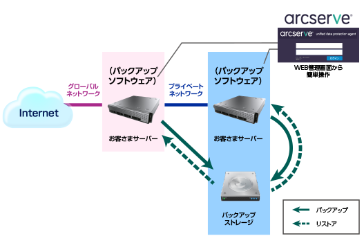 バックアップサービス ストレージ+バックアップソフトウェアの構成