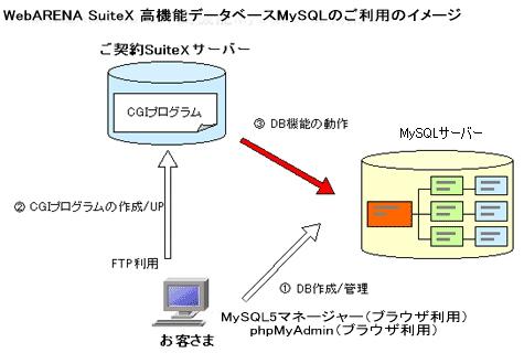 サービス仕様~高機能データベースMySQL
