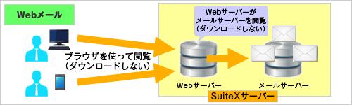 Webメールのイメージ