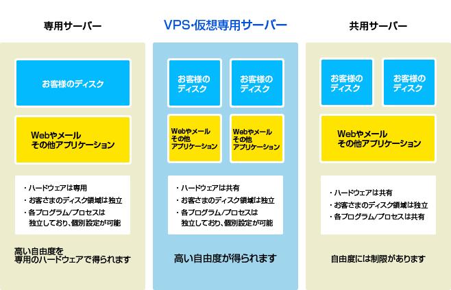VPS(仮想専用サーバー)